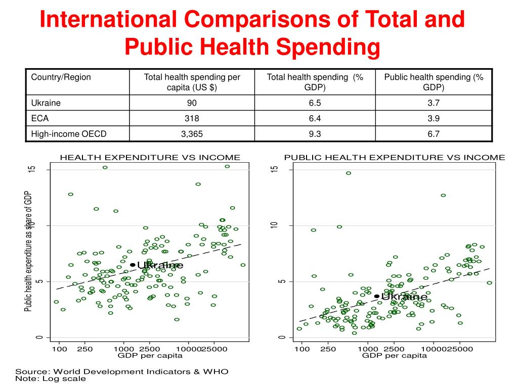 International Comparisons of Total and Public Health Spending