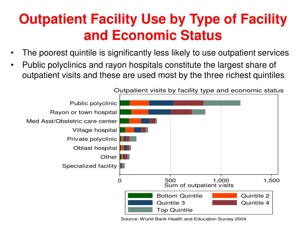 Outpatient Facility Use by Type of Facility and Economic Status