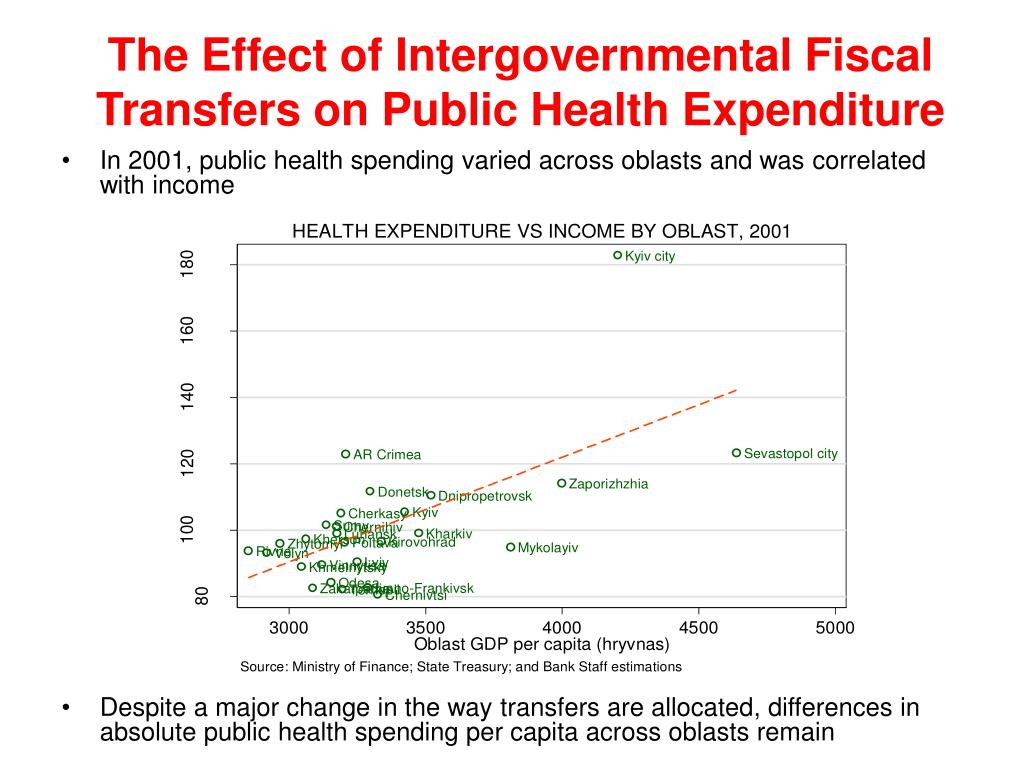 The Effect of Intergovernmental Fiscal Transfers on Public Health Expenditure