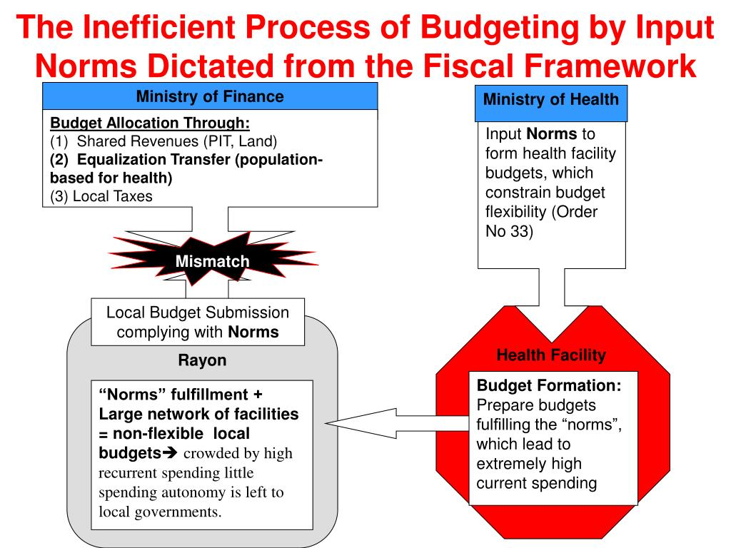 The Inefficient Process of Budgeting by Input Norms Dictated from the Fiscal Framework