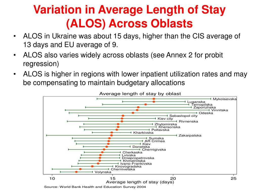 Variation in Average Length of Stay (ALOS) Across Oblasts