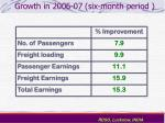 growth in 2006 07 six month period