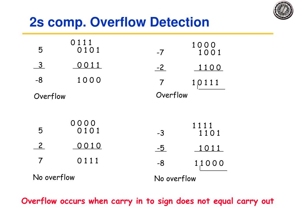 2s comp. Overflow Detection