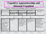 cognitive apprenticeship and situated cognition26