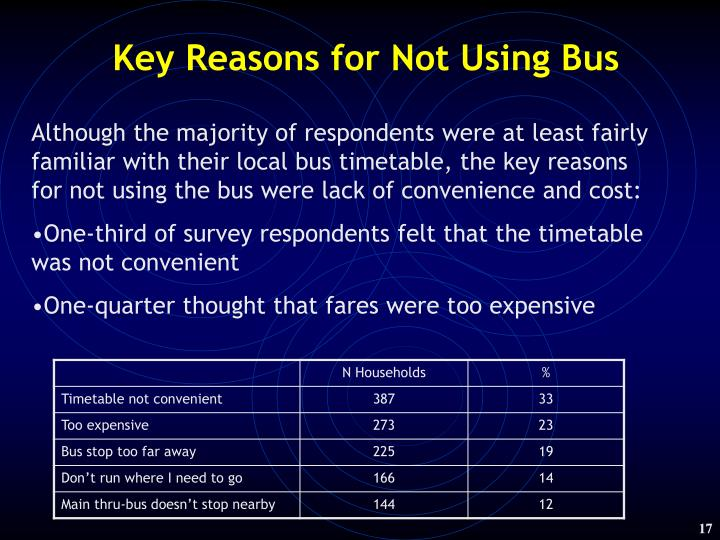 Key Reasons for Not Using Bus