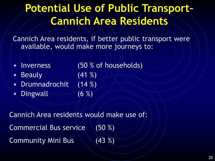 Potential Use of Public Transport–