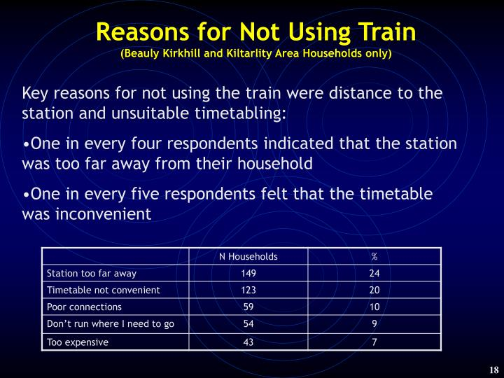Reasons for Not Using Train