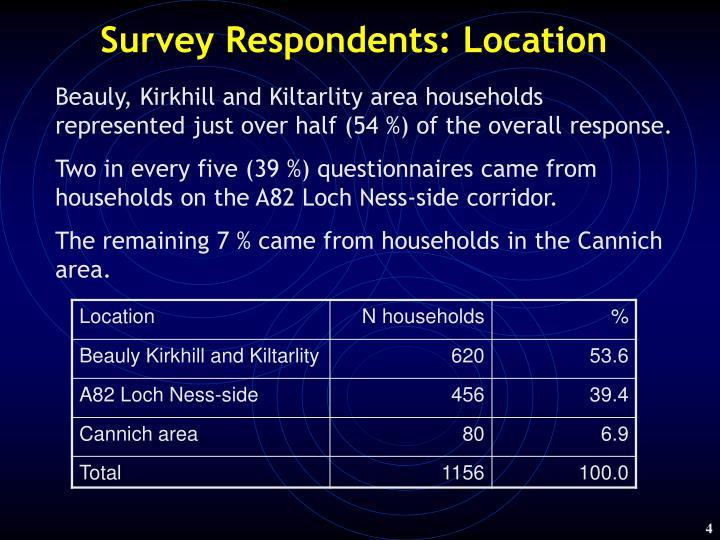 Survey Respondents: Location
