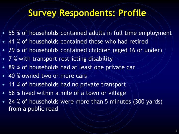 Survey Respondents: Profile