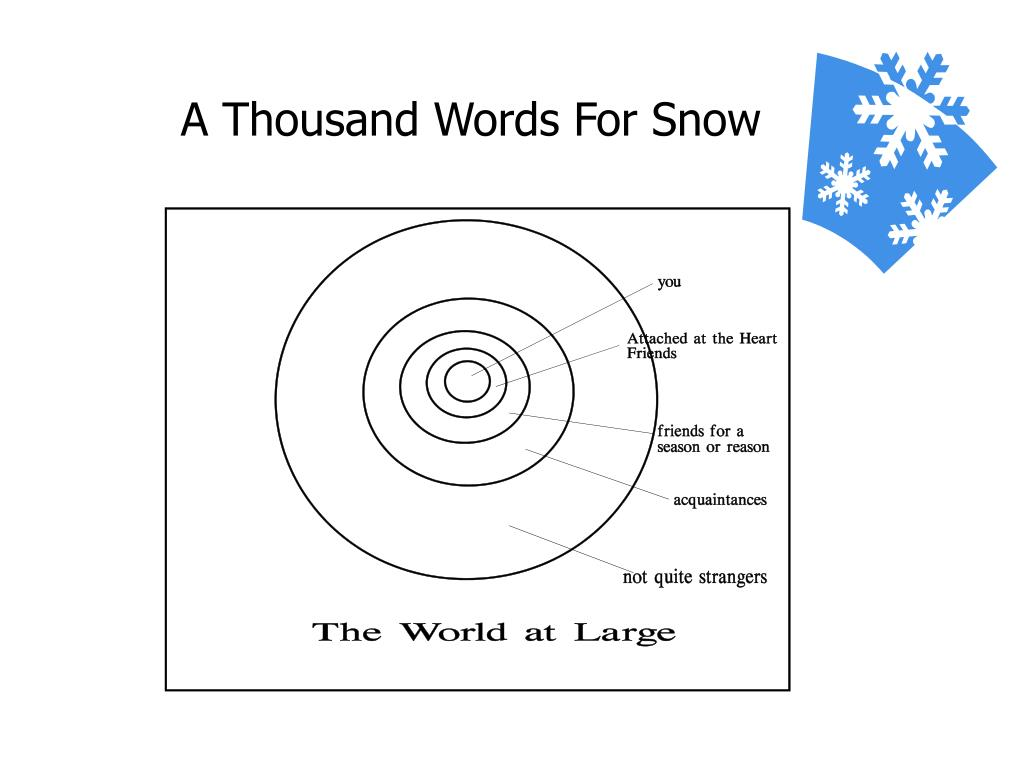 A Thousand Words For Snow