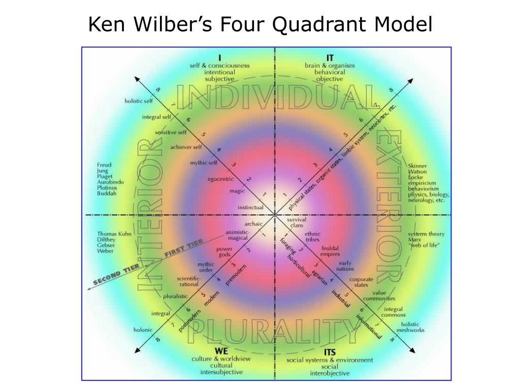 Ken Wilber's Four Quadrant Model