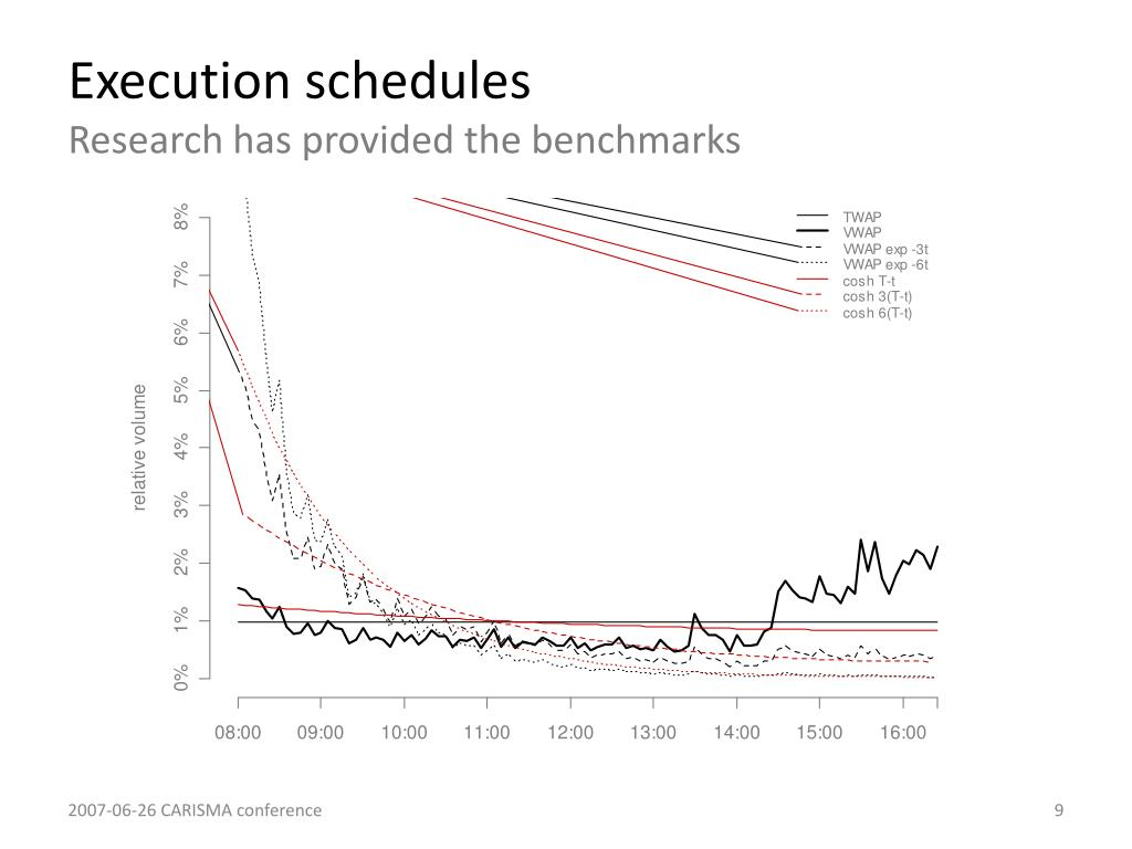 Execution schedules