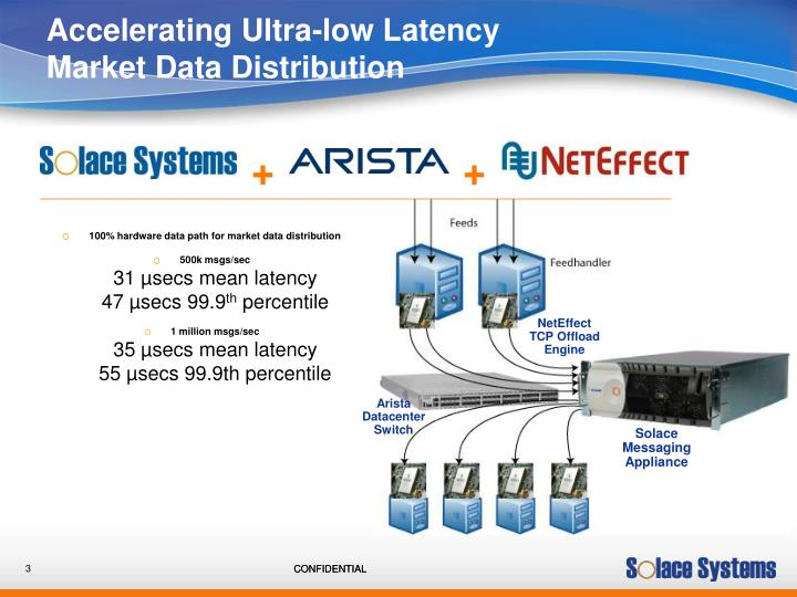 Accelerating ultra low latency market data distribution