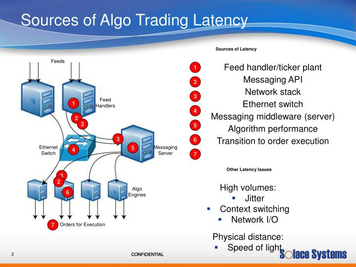 Sources of algo trading latency