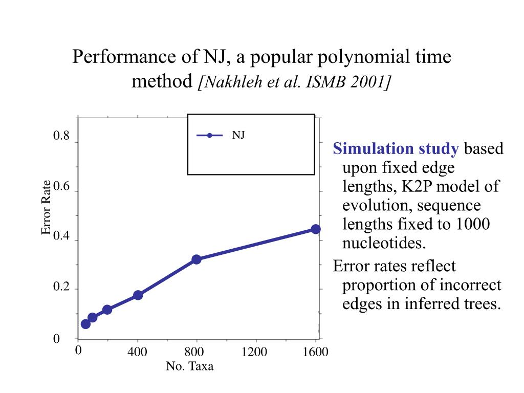 Performance of NJ, a popular polynomial time method