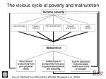 the vicious cycle of poverty and malnutrition
