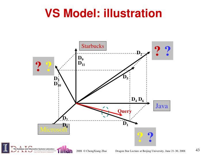 VS Model: illustration