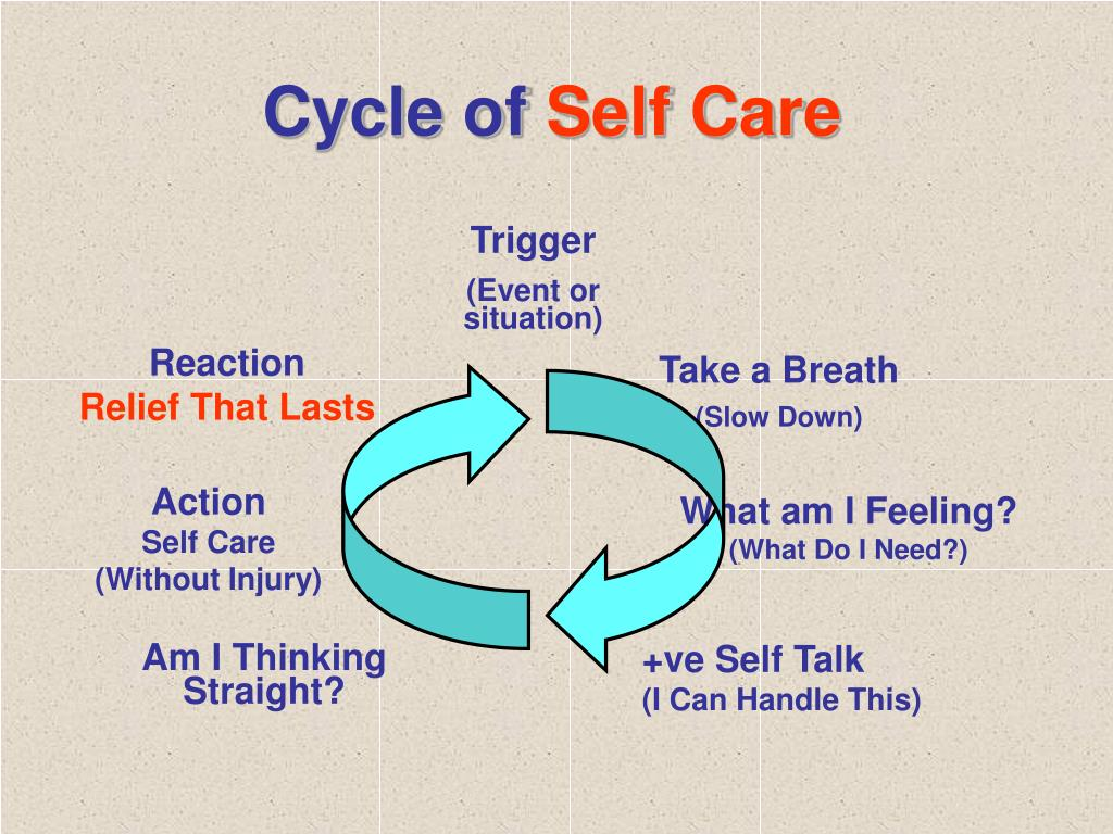 Cycle of