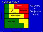 5 x 5 risk cube