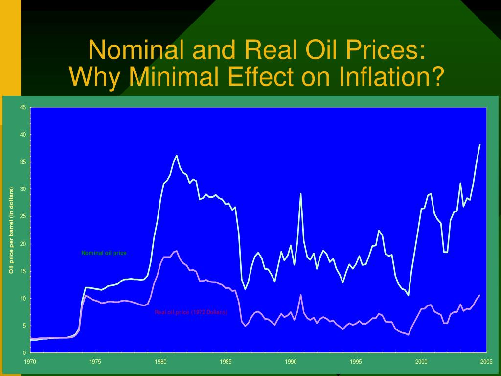 Nominal and Real Oil Prices: