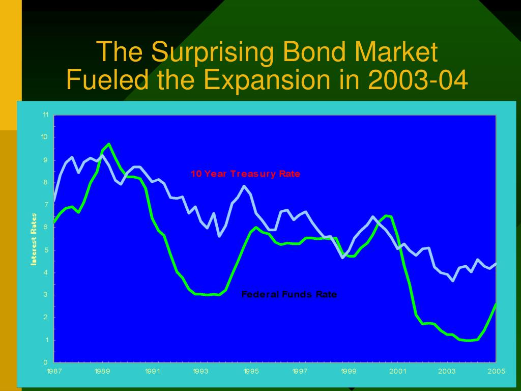 The Surprising Bond Market