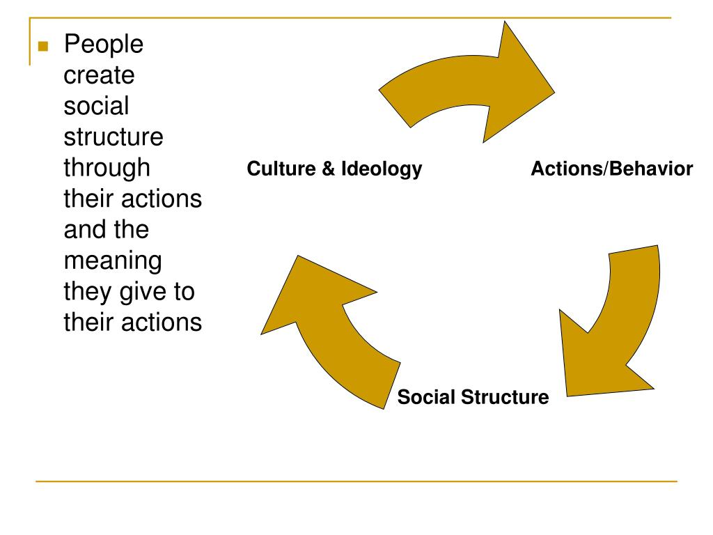 People create social structure through their actions and the meaning they give to their actions