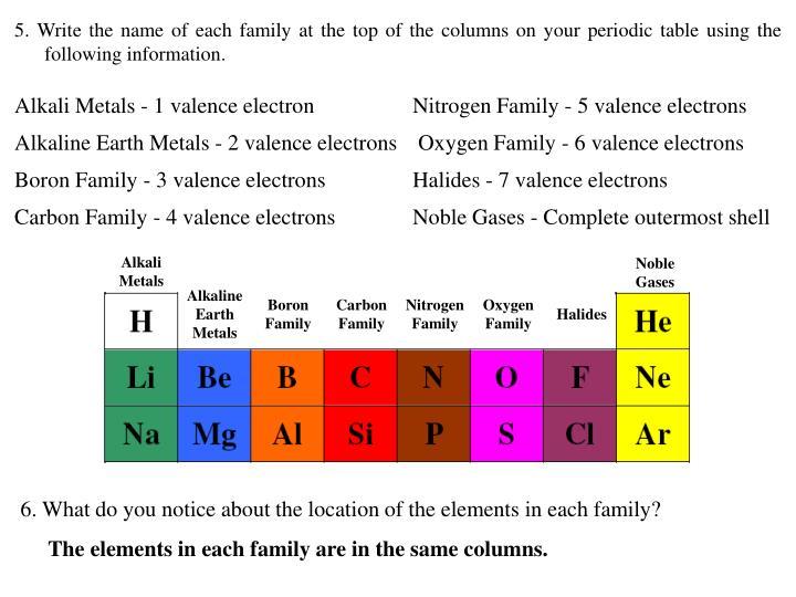 Ppt periodic table basics powerpoint presentation id151245 alkali metals urtaz Images