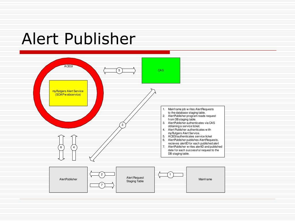 Alert Publisher