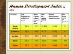 human development index of 2001