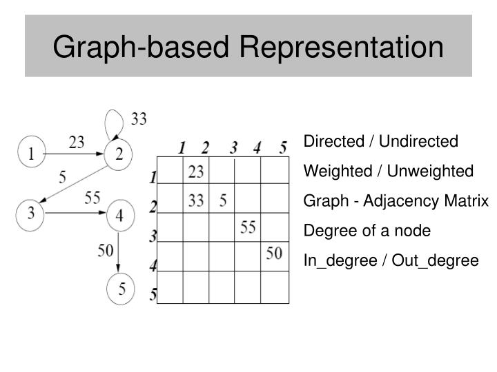 Graph based representation