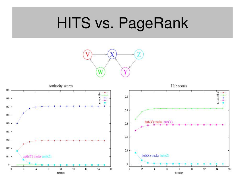 HITS vs. PageRank