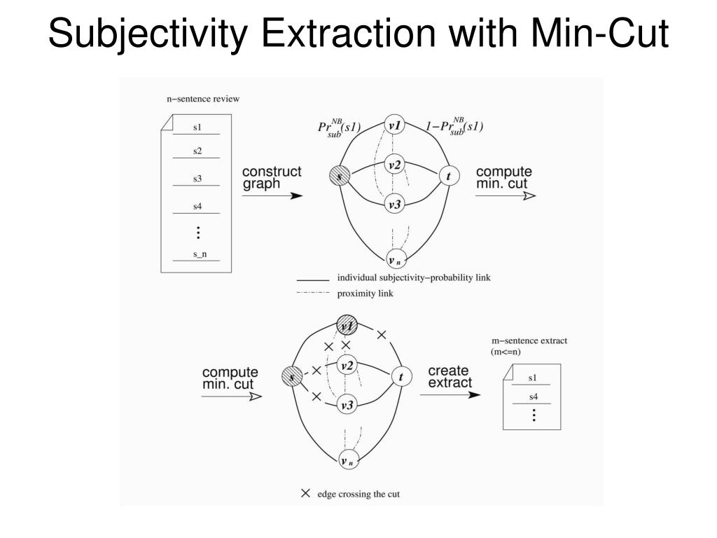 Subjectivity Extraction with Min-Cut
