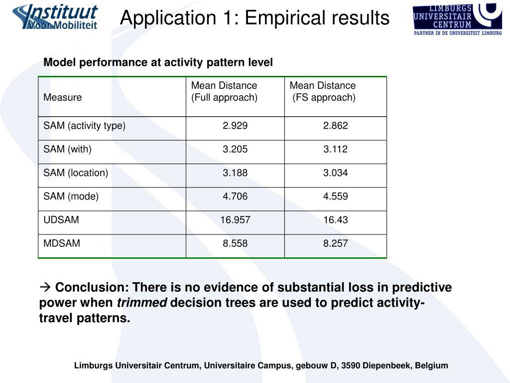 Application 1: Empirical results