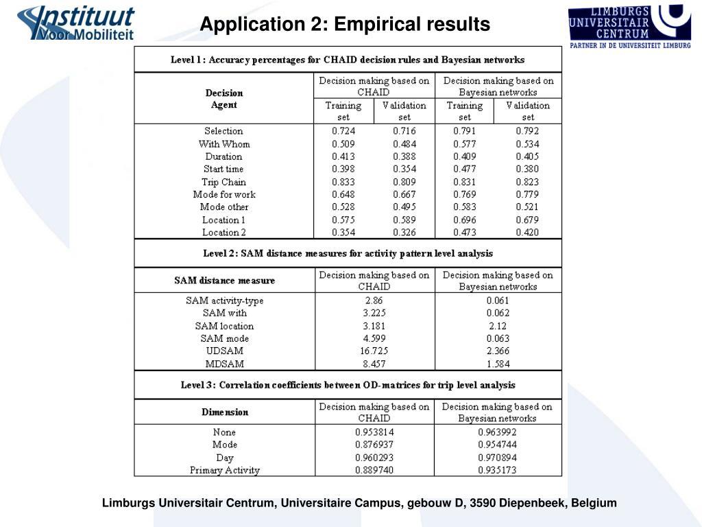 Application 2: Empirical results
