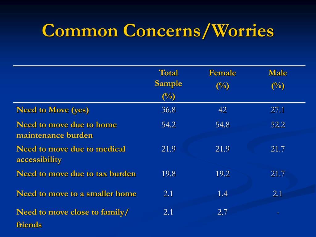 Common Concerns/Worries