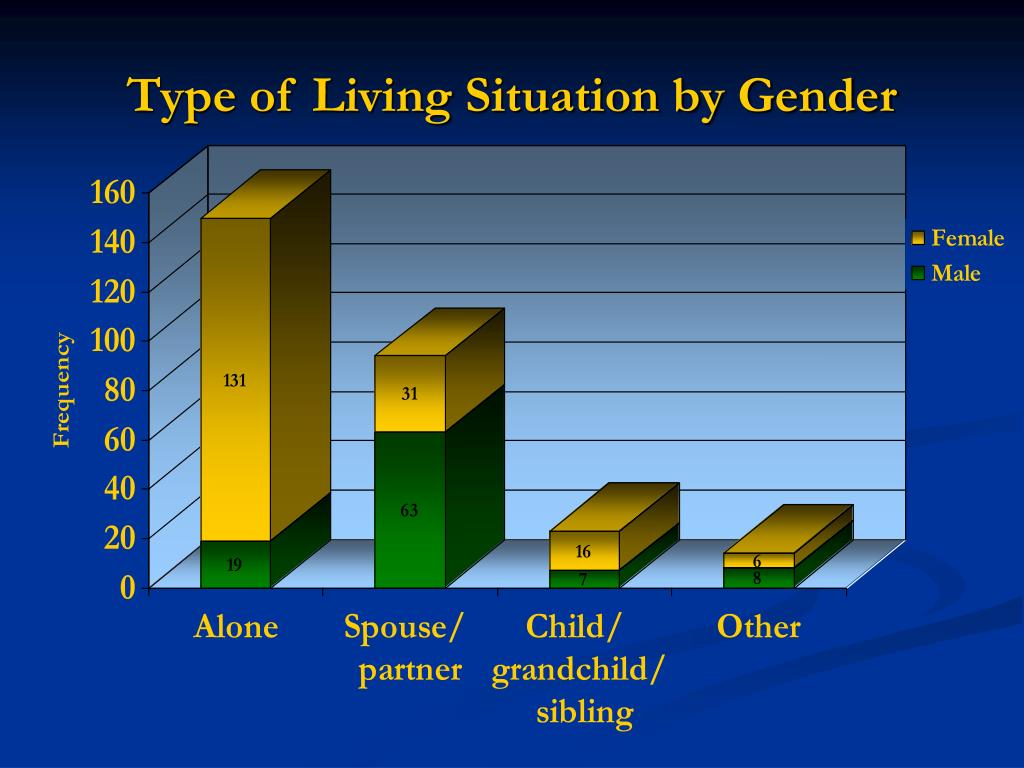 Type of Living Situation by Gender