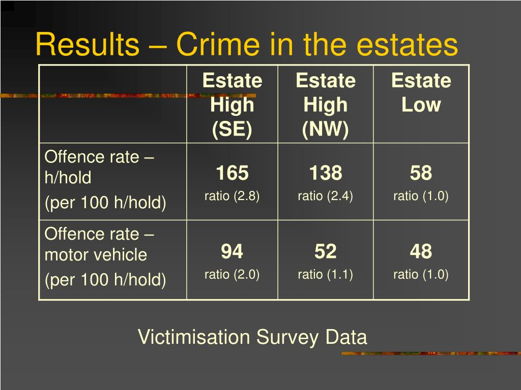Results – Crime in the estates