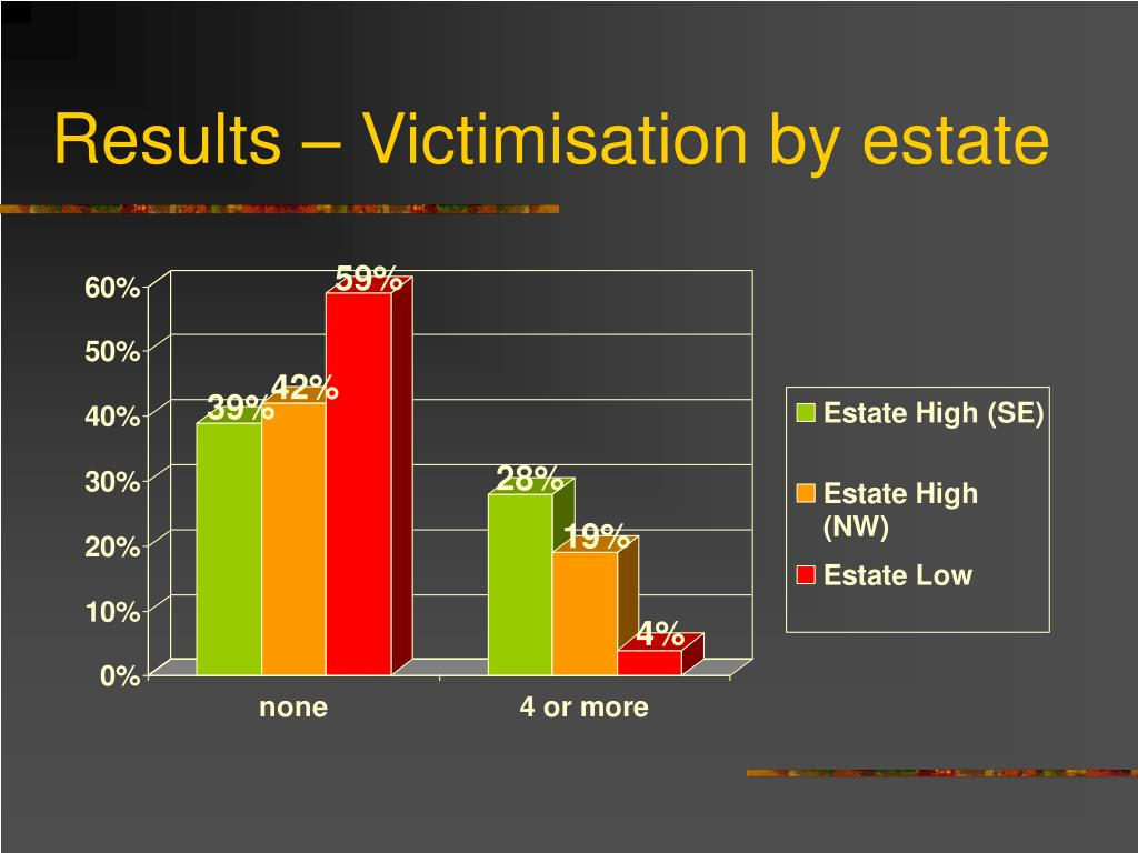 Results – Victimisation by estate