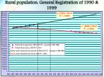 rural population general registration of 1990 1999