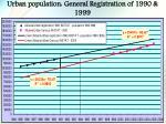 urban population general registration of 1990 1999