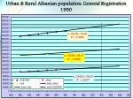 urban rural albanian population general registration 1990