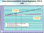 urban rural population general registration 1990 1999
