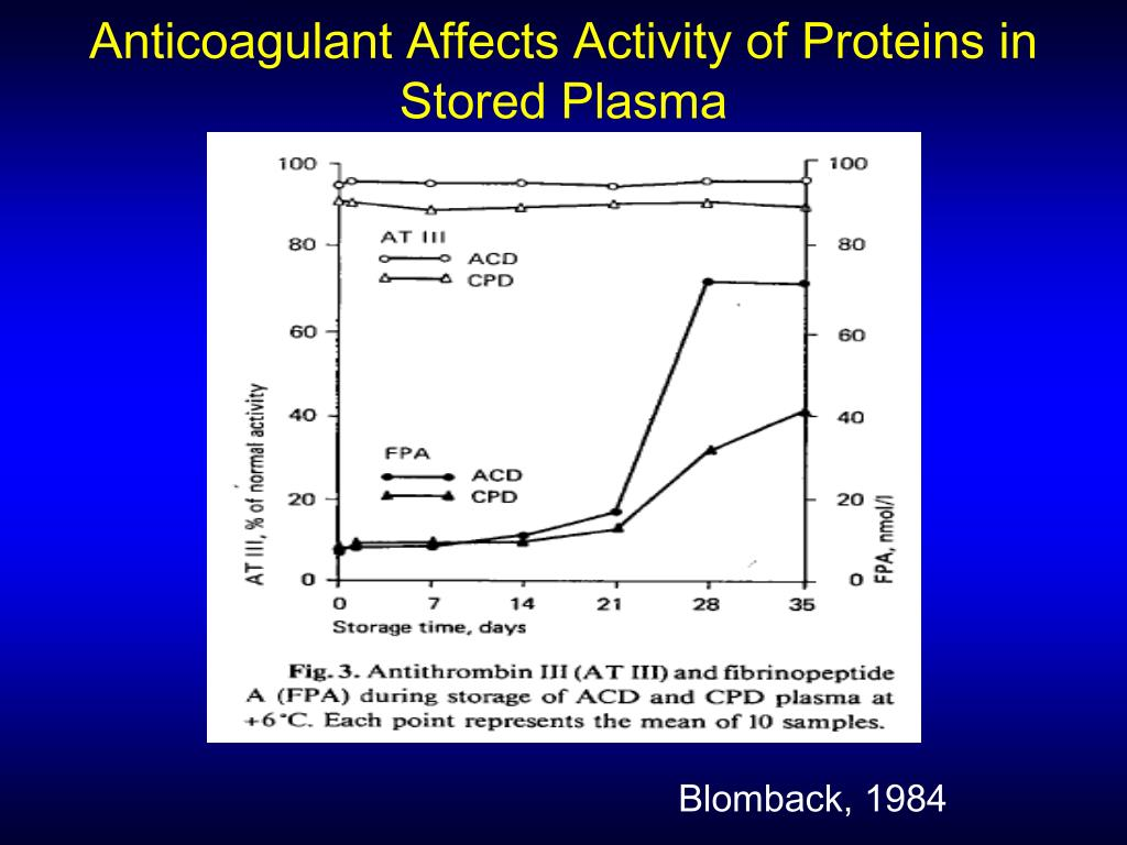Anticoagulant Affects Activity of Proteins in Stored Plasma