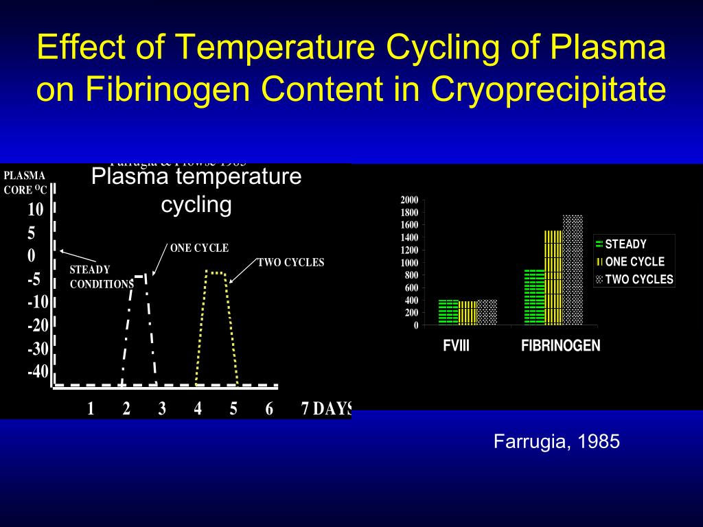 Effect of Temperature Cycling of Plasma on Fibrinogen Content in Cryoprecipitate