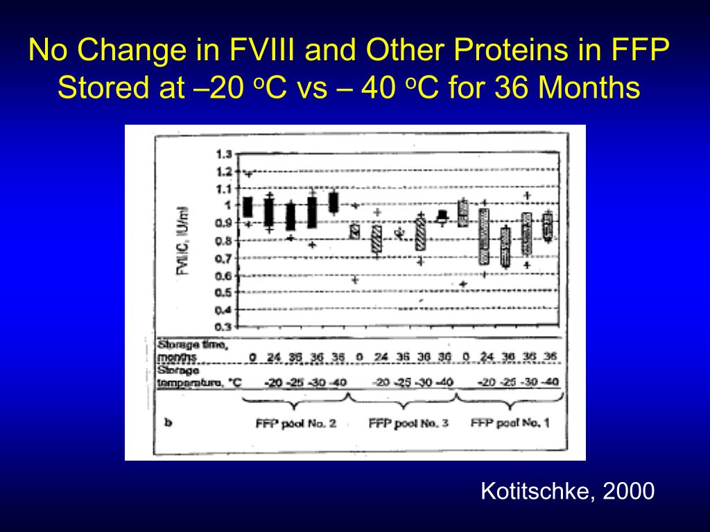 No Change in FVIII and Other Proteins in FFP Stored at –20