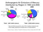 anthropogenic air emissions of mercury distribution by region in 1990 and 2000