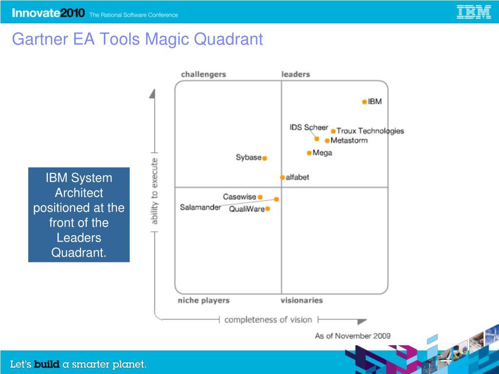 Gartner EA Tools Magic Quadrant