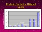 alcoholic content of different drinks