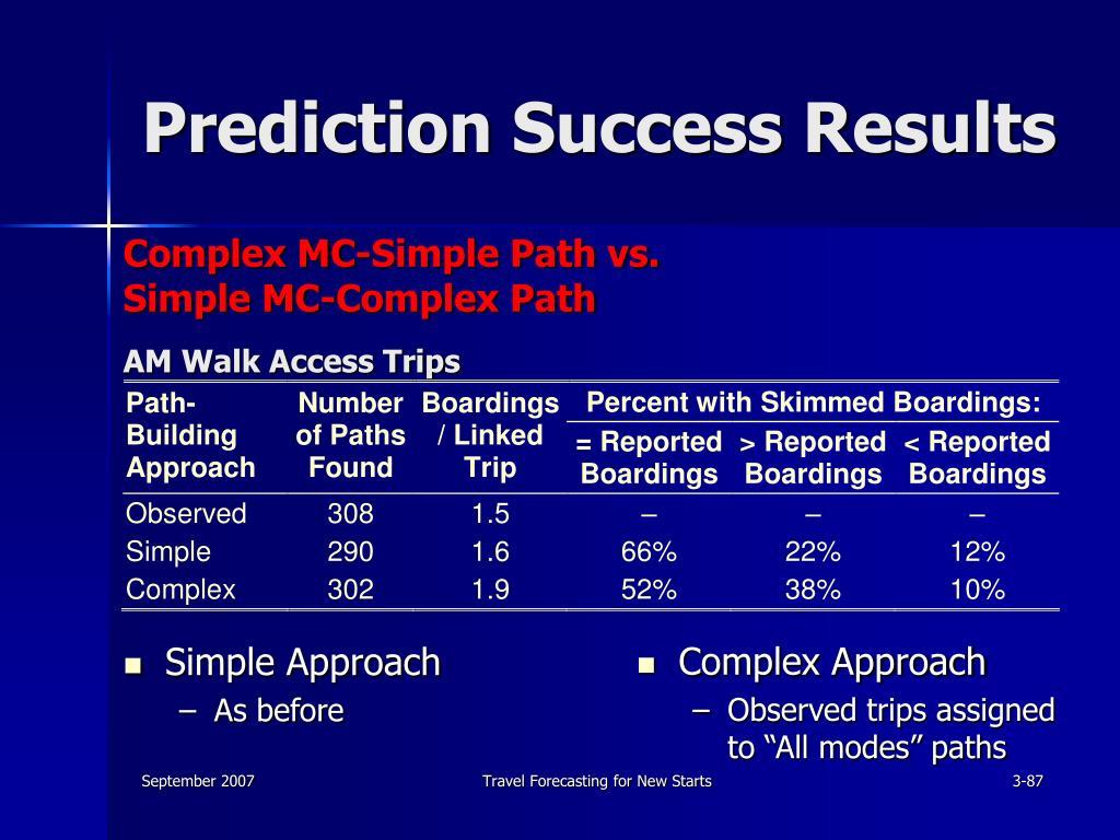 Prediction Success Results