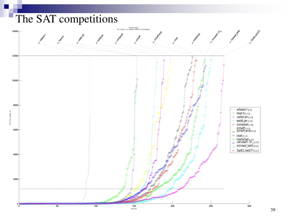 The SAT competitions